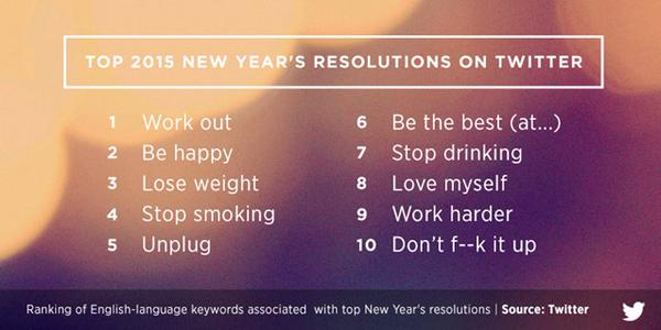 Twitter resolutions