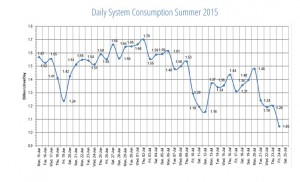 water consumption table (until July 25th)
