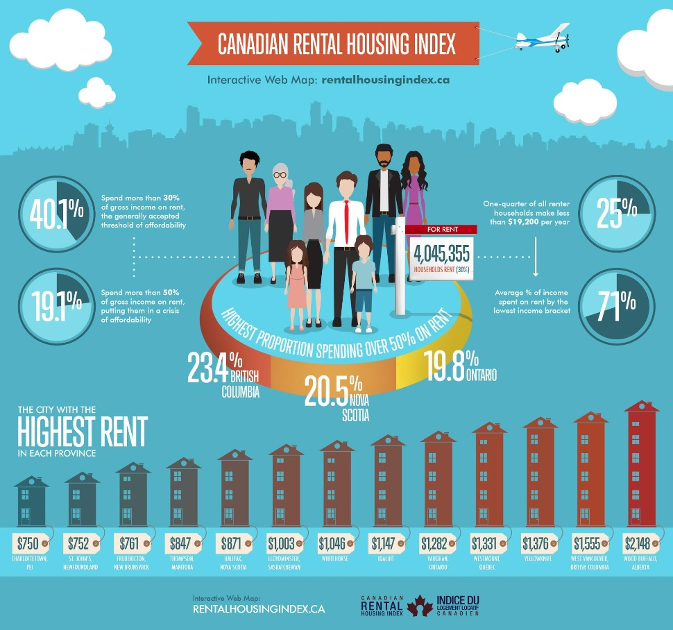 """Rent prices in Vancouver given """"critical"""" rating - NEWS 1130"""