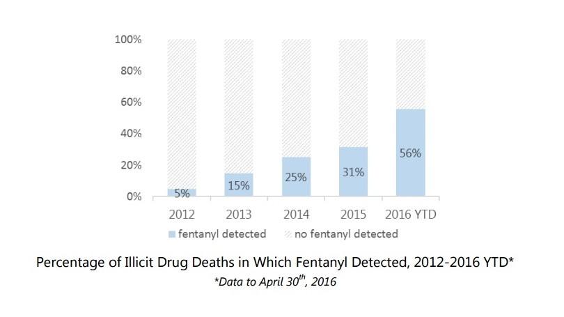 fentanyl deaths