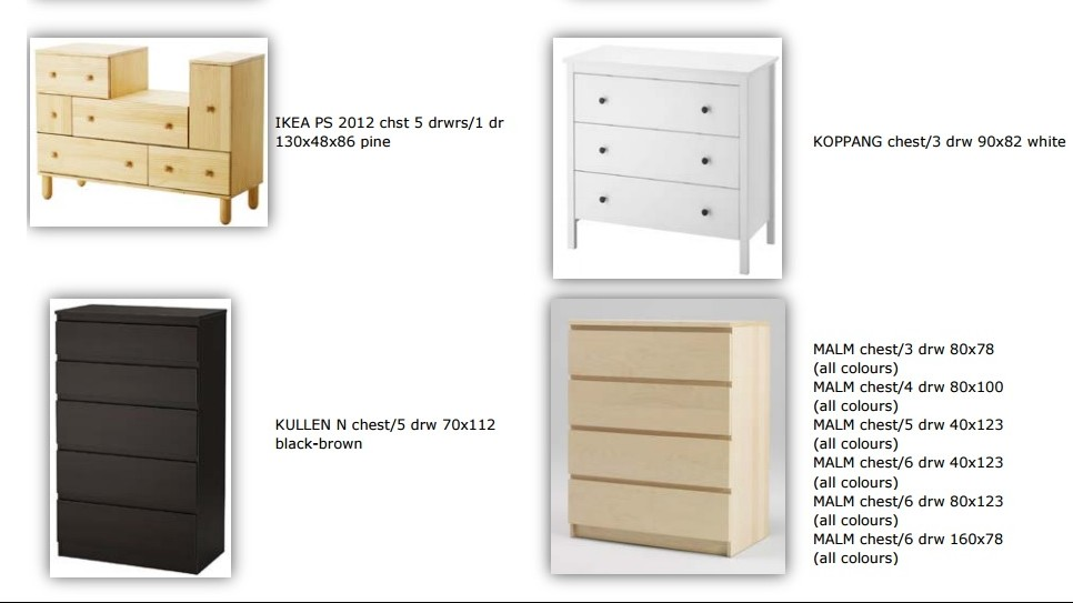 Ikea Canada Issues Safety Recall For Wide Range Of Chests