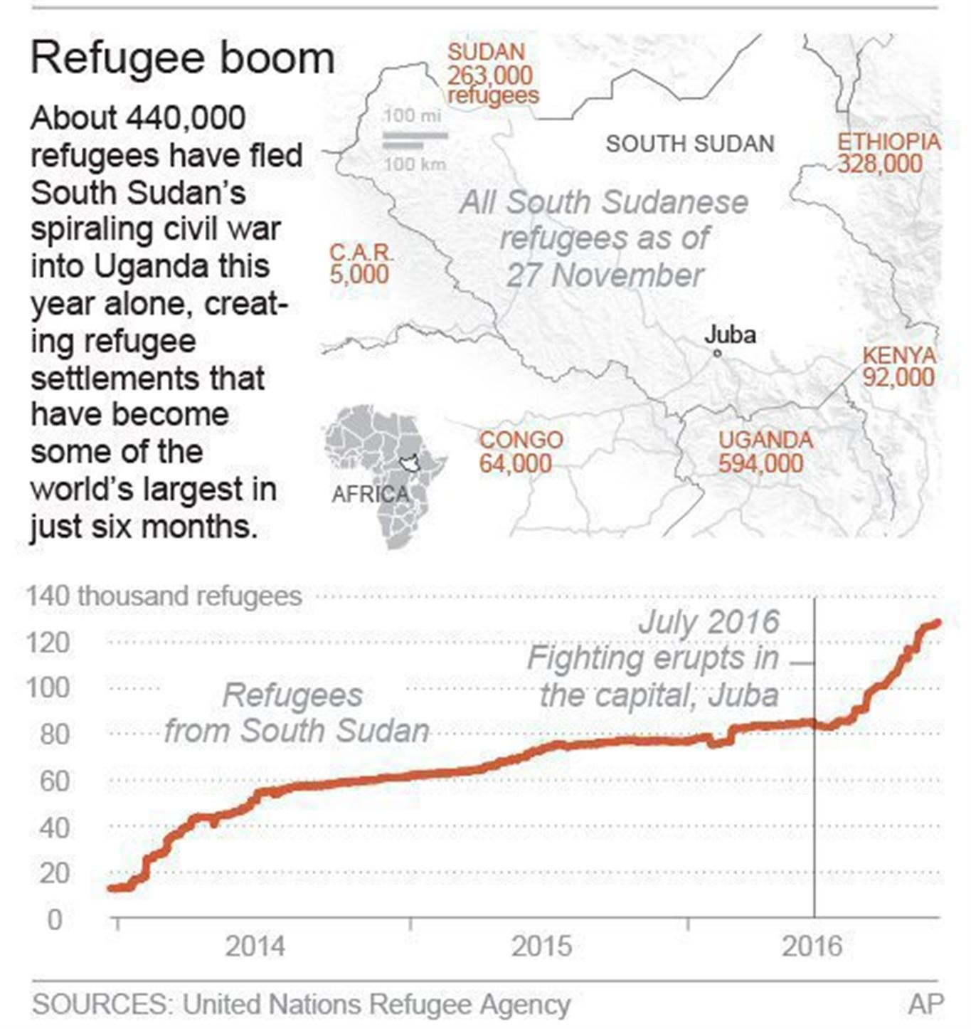 Fleeing War South Sudanese Create Booming Camps In Uganda NEWS - Uganda map hd