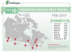 PadMapper/Vancouver rent, housing