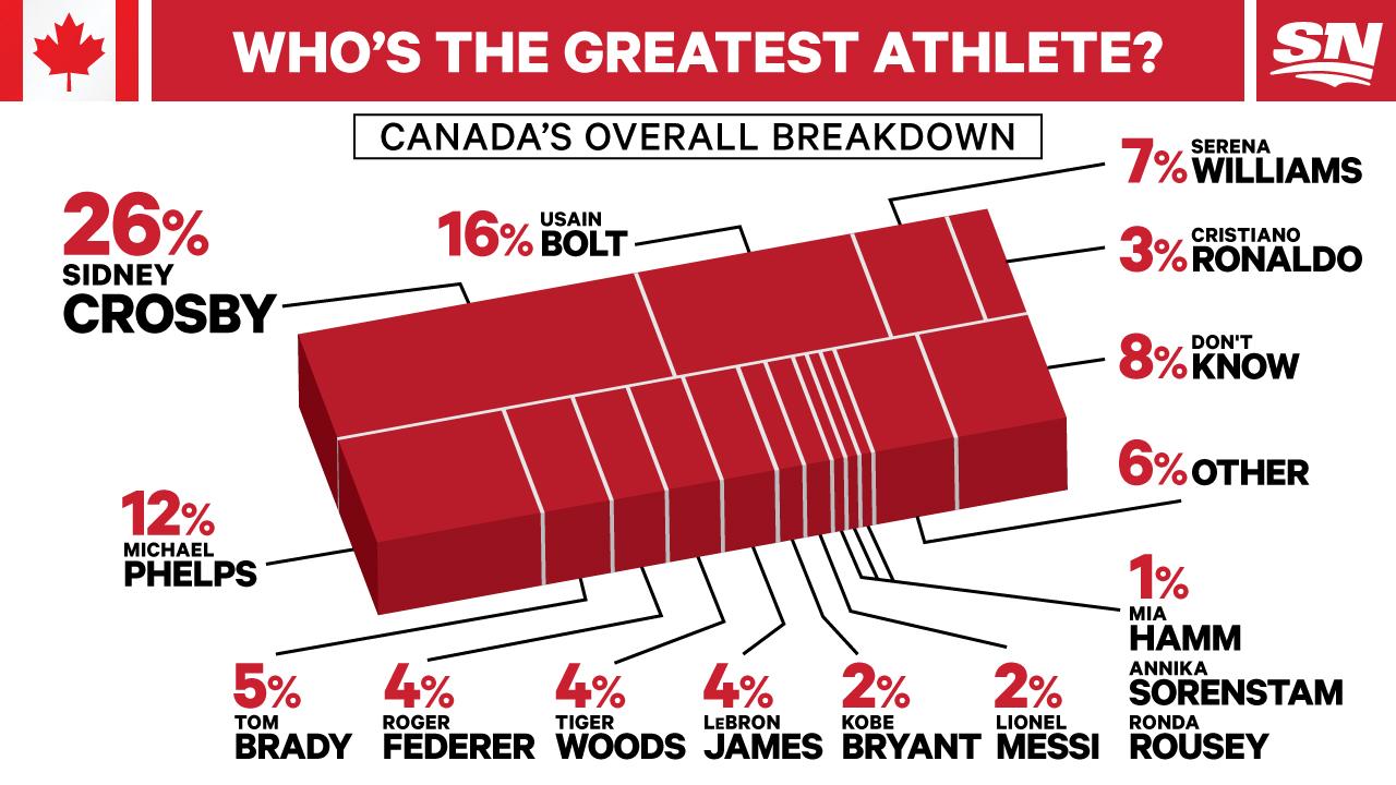 Best athlete -- Sportsnet