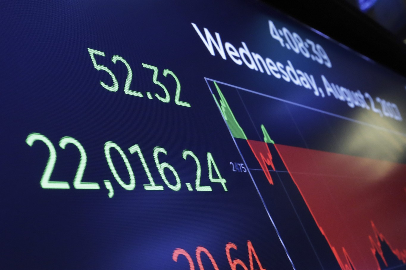 A Screen Above The Floor Of The New York Stock Exchange Shows The Closing  Number For The Dow Jones Industrial Average, Wednesday, Aug 2, 2017