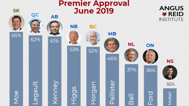 Horgan ranks behind Saskatchewan, Alberta premiers in approval poll