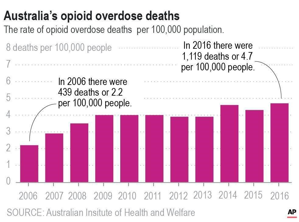 Australia follows familiar, grim path to an opioid crisis