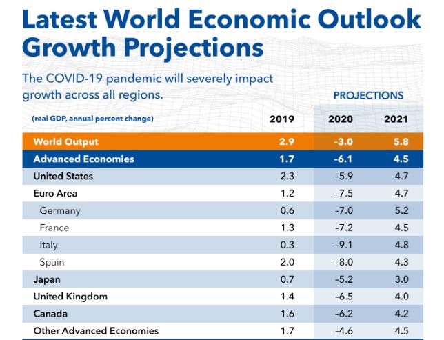 International Monetary Fund  predicts worst economic downturn since Great Depression