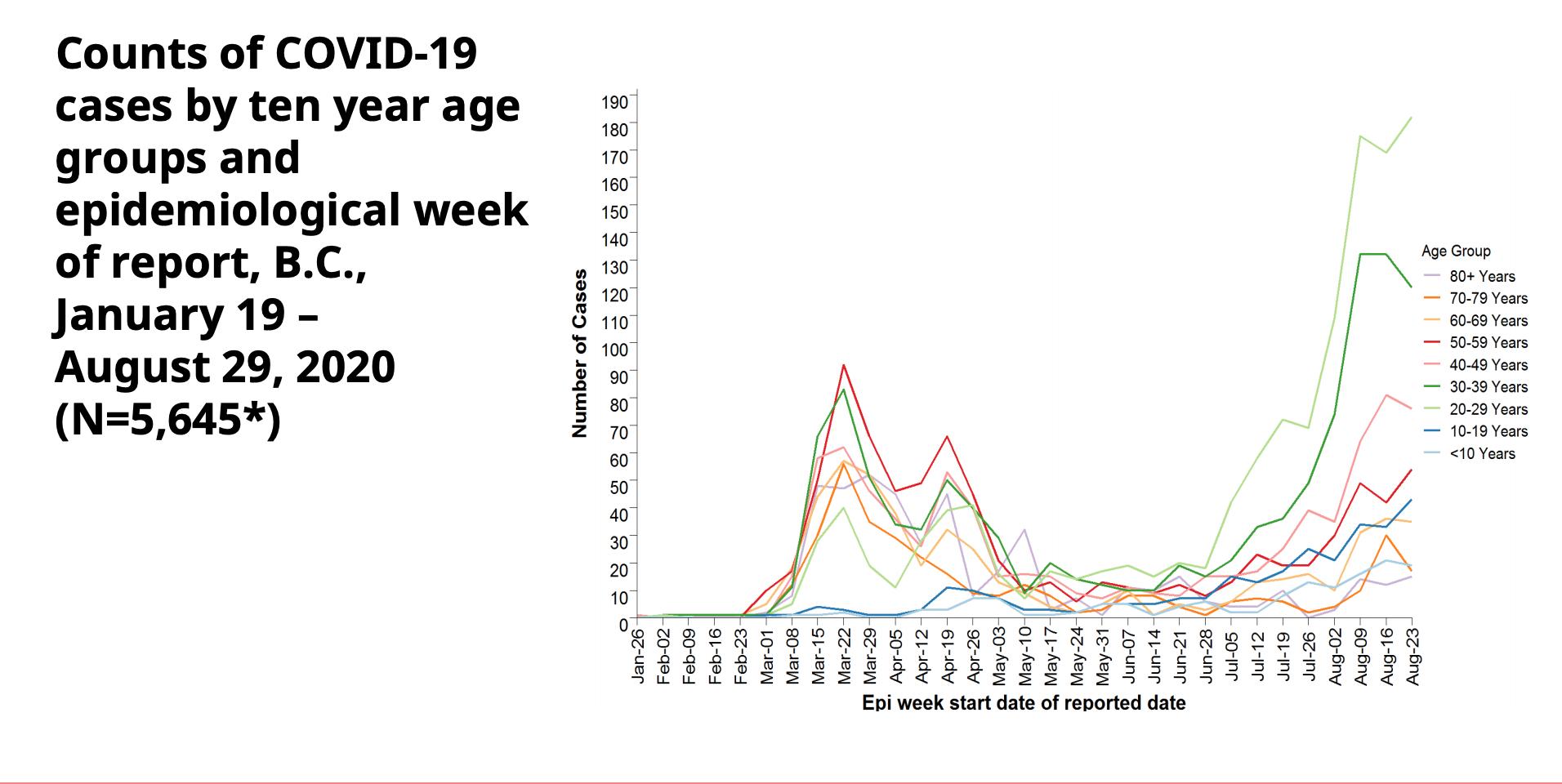 B.C. announces 121 new COVID-19 cases, 1 more death