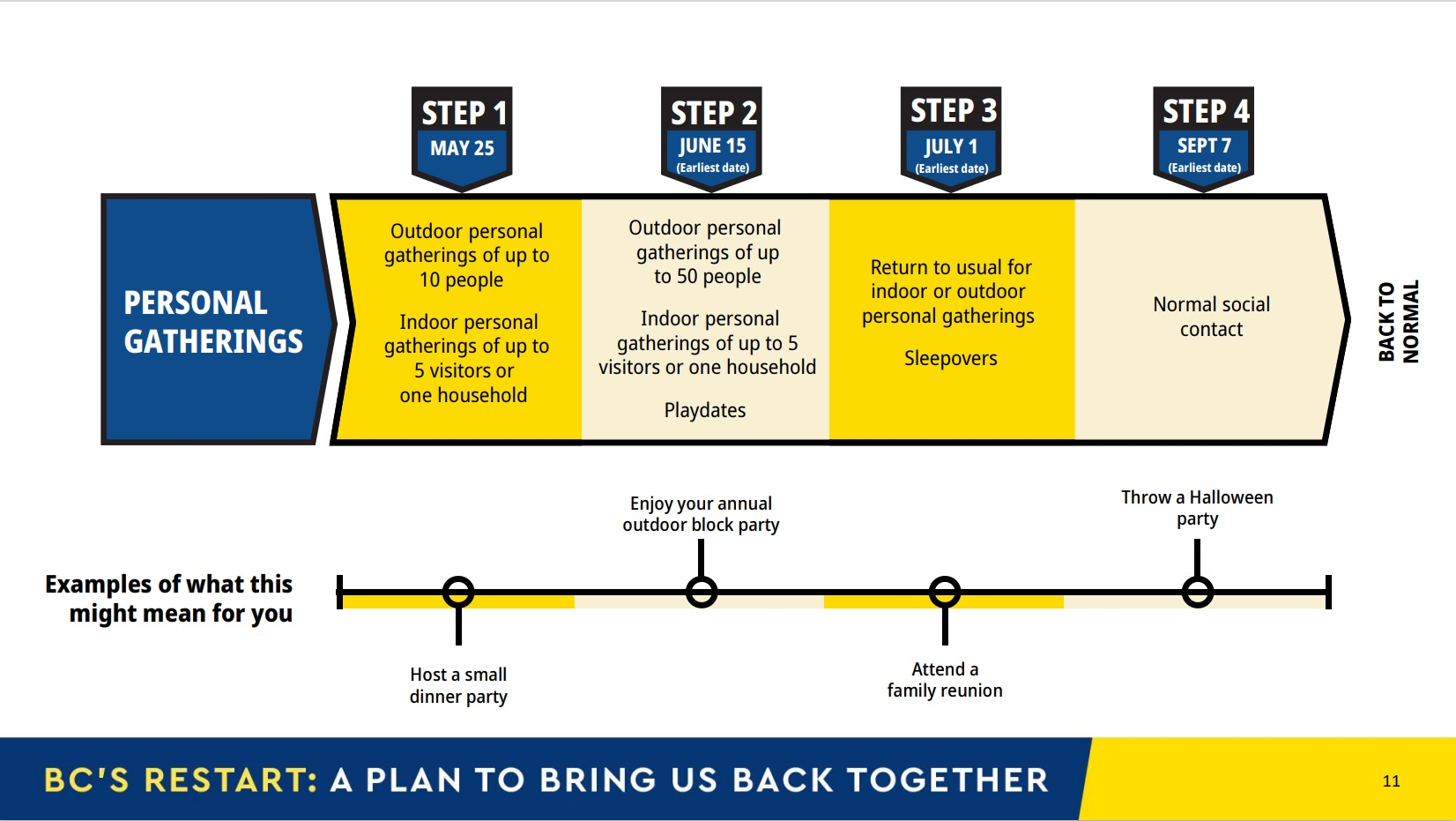B.C.'s restart plan