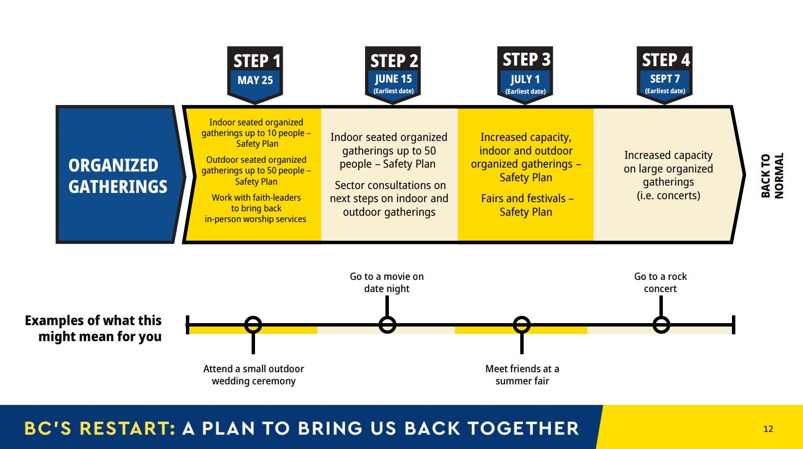 B.C. restart plan