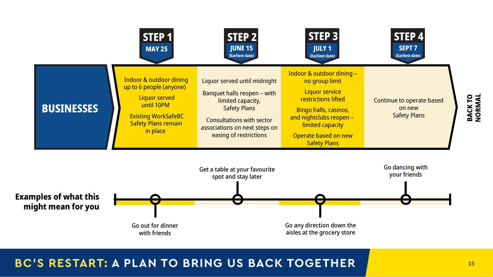 B.C. restart plan businesses