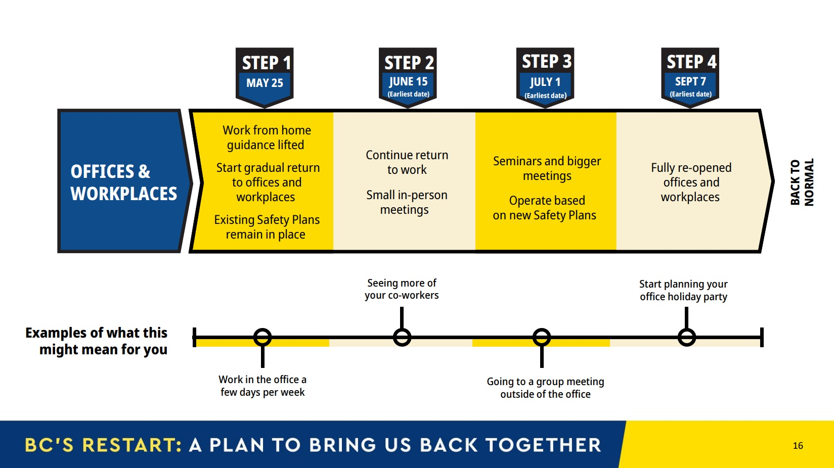 B.C. restart plan - offices and workplaces